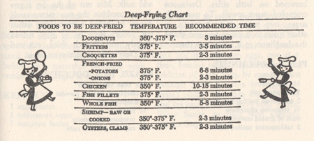 deep-frying chart