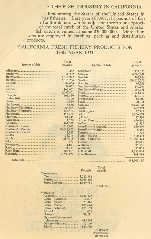fishing production 1933
