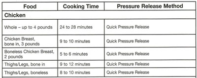 electric pressure cooker times